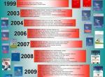 ESCiHKDsmjernice1999-2011_MS2010